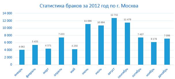 Статистика браков в Москве 2012