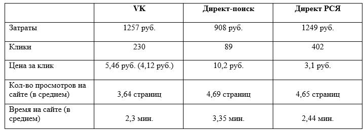 vk - direct